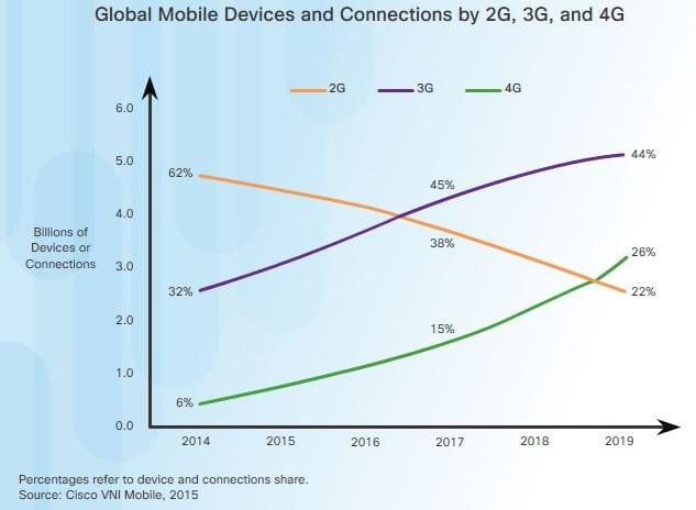 Sending Data over Cell Phone Networks