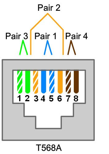 Test A Network Cable Answers Ite V7 0, T568a Wiring Scheme